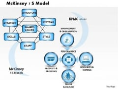 Business Diagram Mckinsey 7 S Model PowerPoint Ppt Presentation
