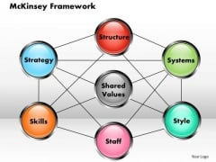 Business Diagram Mckinsey Framework PowerPoint Ppt Presentation