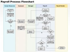 Business Diagram Payroll Process Flowchart PowerPoint Ppt Presentation