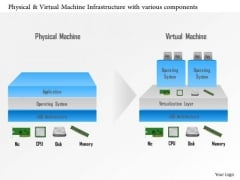 Business Diagram Physical And Virtual Machine Infrastructure With Various Components Ppt Slide