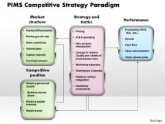 Business Diagram Pims Competitive Strategy Paradigm PowerPoint Ppt Presentation