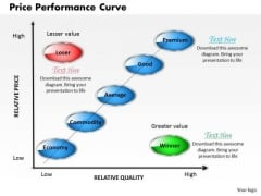 Business Diagram Price Performance Curve PowerPoint Ppt Presentation