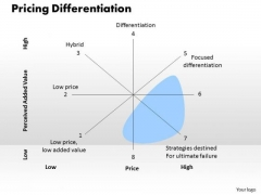 Business Diagram Pricing Differentiation PowerPoint Ppt Presentation