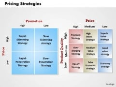 Business Diagram Pricing Strategies PowerPoint Ppt Presentation