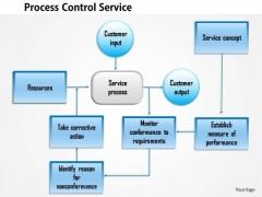 Business Diagram Process Control Service PowerPoint Ppt Presentation