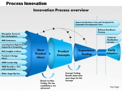 Business Diagram Process Innovation PowerPoint Ppt Presentation