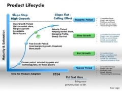 Business Diagram Product Lifecycle PowerPoint Ppt Presentation