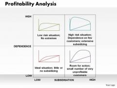 Business Diagram Profitability Analysis PowerPoint Ppt Presentation