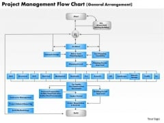 Business Diagram Project Management Flow Chart PowerPoint Ppt Presentation