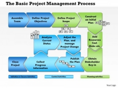 Business Diagram Project Management Process Flow PowerPoint Ppt Presentation