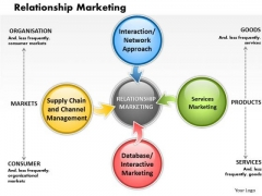 Business Diagram Relationship Marketing PowerPoint Ppt Presentation