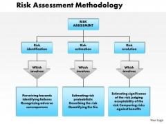 Business Diagram Risk Assessment Methodology PowerPoint Ppt Presentation
