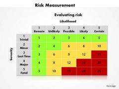 Business Diagram Risk Measurement PowerPoint Ppt Presentation