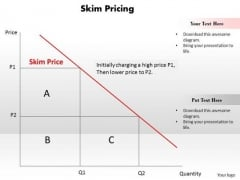 Business Diagram Skim Pricing PowerPoint Ppt Presentation