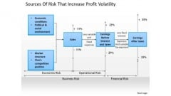 Business Diagram Sources Of Risk That Increase Profit Volatility PowerPoint Ppt Presentation