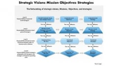 Business Diagram Strategic Visions Mission Objectives Strategies PowerPoint Ppt Presentation