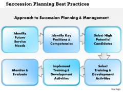 Business Diagram Succession Planning Best Practices PowerPoint Ppt Presentation