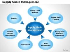 Business Diagram Supplier Chain Management PowerPoint Ppt Presentation