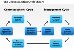 Business Diagram The Communication Cycle Theory PowerPoint Ppt Presentation