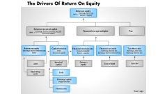 Business Diagram The Drivers Of Return On Equity PowerPoint Ppt Presentation