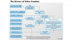 Business Diagram The Drivers Of Value Creation PowerPoint Ppt Presentation