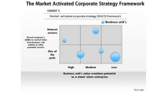 Business Diagram The Market Activated Corporate Strategy Framework PowerPoint Ppt Presentation