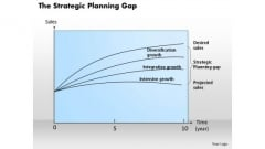 Business Diagram The Strategic Planning Gap PowerPoint Presentation