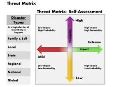 Business Diagram Threat Matrix PowerPoint Ppt Presentation