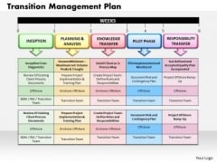 Business Diagram Transition Management Plan PowerPoint Ppt Presentation