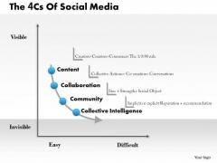 Business Framework 4cs Of Social Media PowerPoint Presentation