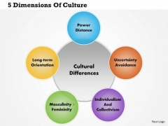 Business Framework 5 Dimensions Of Culture PowerPoint Presentation