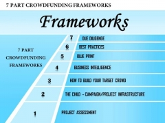 Business Framework 7 Part Crowdfunding Frameworks PowerPoint Presentation