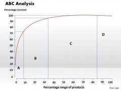 Business Framework Abc Analysis PowerPoint Presentation