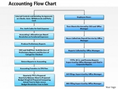 Business Framework Accounting Flowchart PowerPoint Presentation