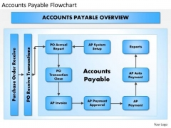 Business Framework Accounts Payable Flowchart PowerPoint Presentation