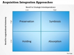 Business Framework Acquisition Integration Approaches PowerPoint Presentation
