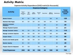 Business Framework Activity Matrix PowerPoint Presentation