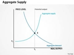 Business Framework Aggregate Supply PowerPoint Presentation