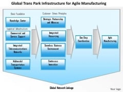 Business Framework Agile Manufacturing PowerPoint Presentation