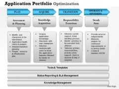 Business Framework Application Portfolio Optimization PowerPoint Presentation