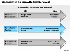 Business Framework Approaches To Growth And Renewal PowerPoint Presentation
