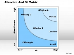 Business Framework Attractive And Fit Matrix PowerPoint Presentation