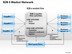 Business Framework B 2 B E Market Network PowerPoint Presentation