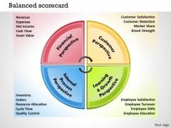 Business Framework Balanced Scorecard PowerPoint Presentation