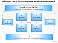 Business Framework Baldrige Criteria For Performance Excellence Frame Work PowerPoint Presentation