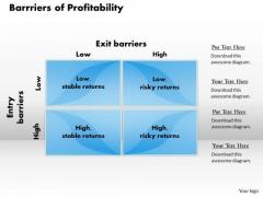 Business Framework Barrriers Of Profitability PowerPoint Presentation
