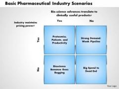 Business Framework Basic Pharmaceutical Industry Scenarios PowerPoint Presentation