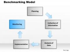 Business Framework Benchmarking Model PowerPoint Presentation