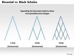 Business Framework Binomial Vs Black Scholes PowerPoint Presentation