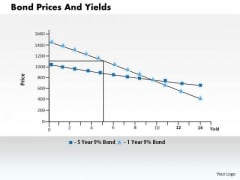 Business Framework Bond Prices And Yields PowerPoint Presentation